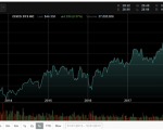 CISCO Stock Prices (Source: NASDAQ)